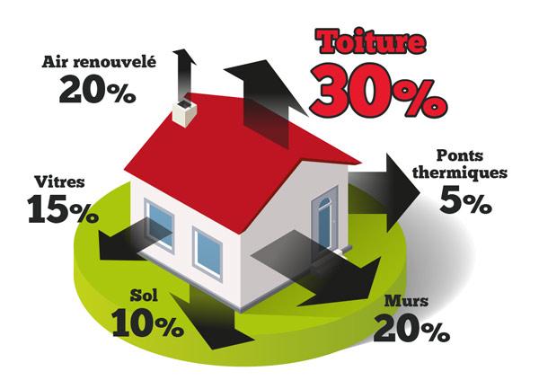 deperditions energie maison