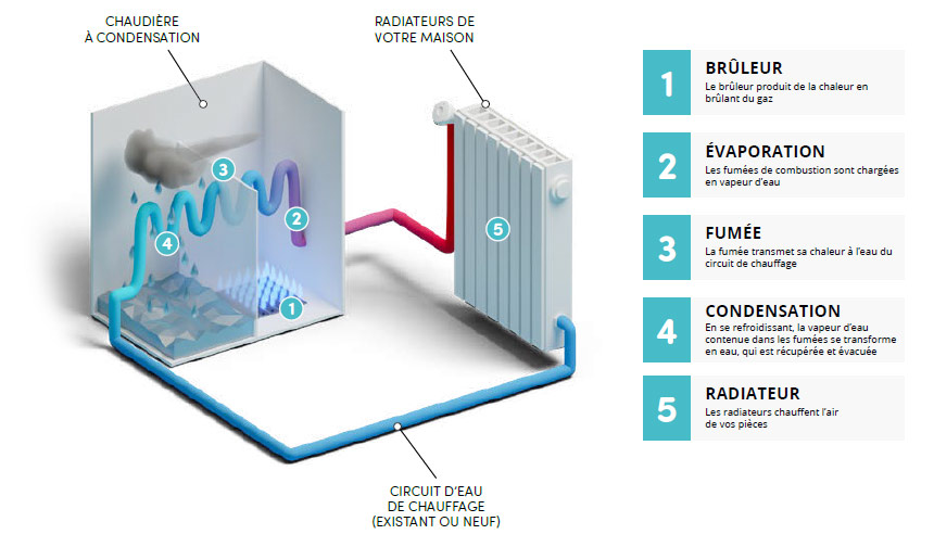 schema chaudière condensation gaz
