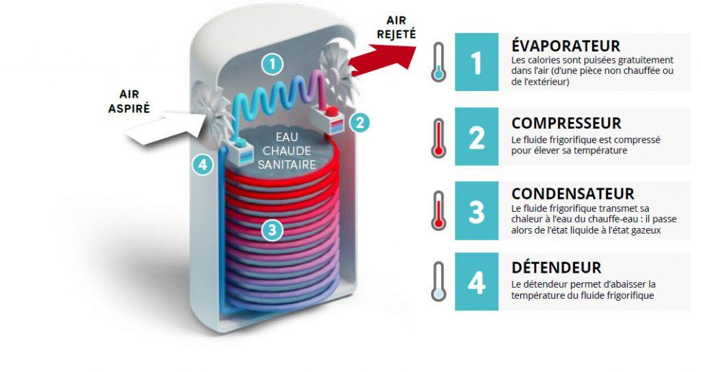 schéma chauffe eau thermodynamique