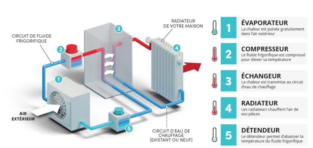 schema air eau chauffage